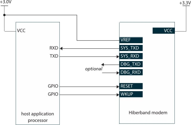 Typical integration of a Hiberband modem with an application host processor